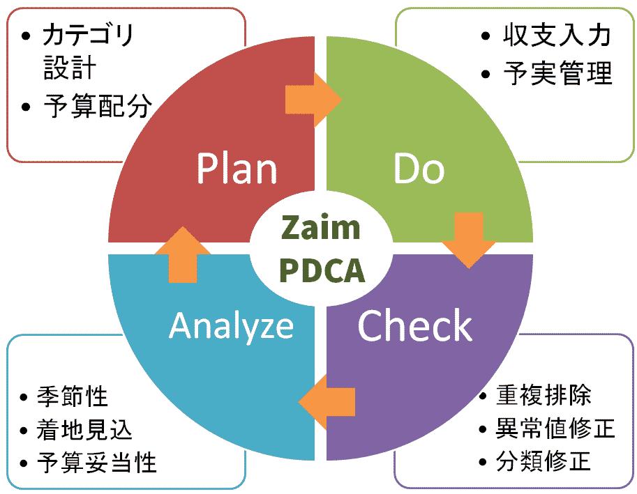 Zaimを使った家計簿PDCAダイアグラム