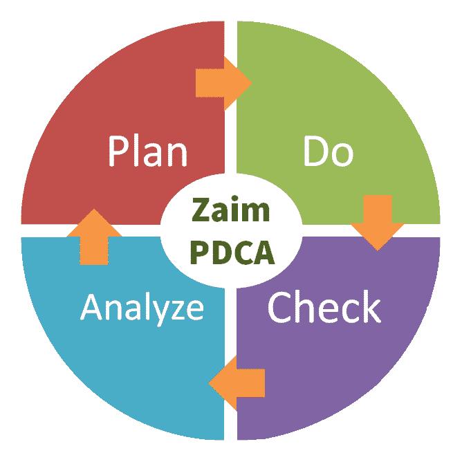 Zaimで家計簿PDCAのアイキャッチ
