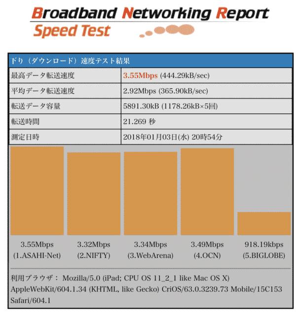 IPv6切替前のダウンロード速度