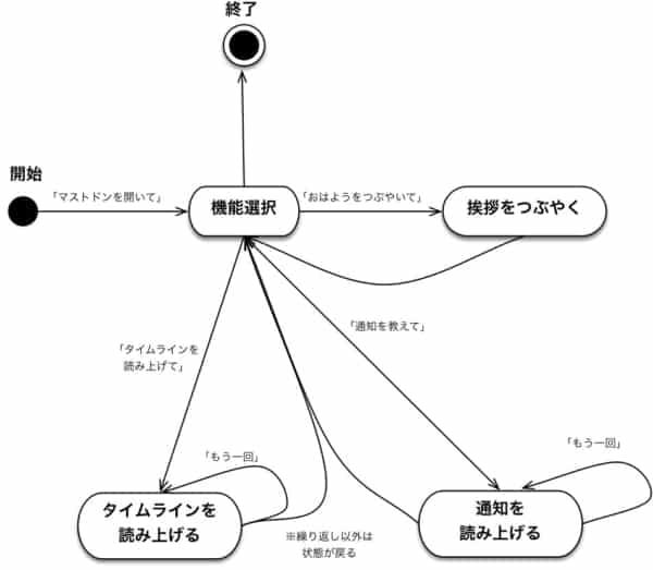 Alexa for mastodon beta 状態遷移図