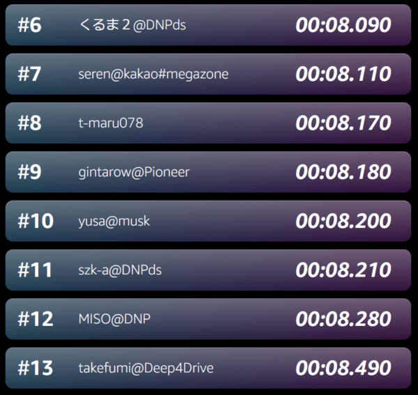 DeepRacer League Tokyo Ranking02