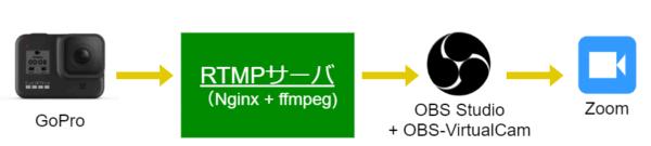 GoProでRTMPを駆使してZoom配信する構成