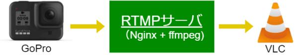GoProでRTMPを駆使してZoom配信する構成を検証するためのVLC閲覧