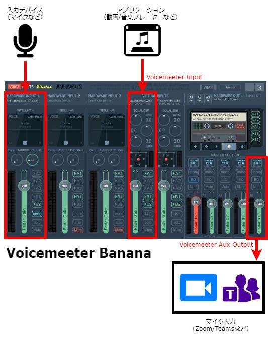 VoiceMeeter Banana を使って音声とBGMをミックスする方法