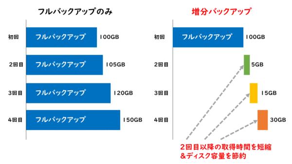 増分バックアップの仕組みを解説した図です。2回目以降の増分だけ取得するのが増分バックアップで、そのデータ取得時間とディスク容量を大きく節約できるメリットがあります。