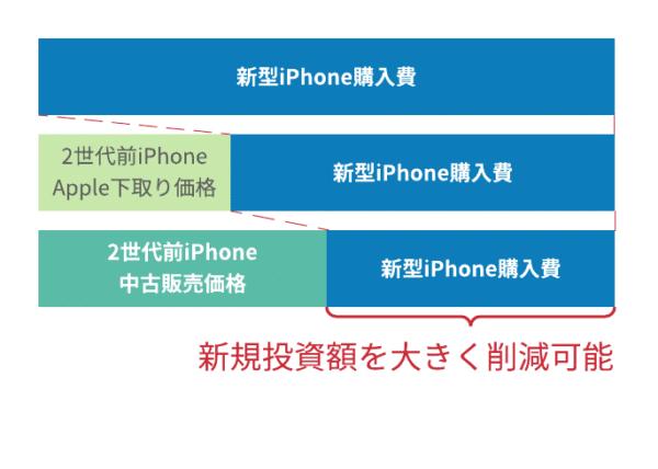 iPhoneはメルカリやヤフオクなどの個人間売買では高値で売られるため、定期的な買い換えは費用対効果が良いです。
